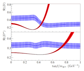 Constraints on tanbeta divided by the charged Higgs mass for type-II two higgs doublet models.  These results exclude the model at a 99.8% confidence level.
